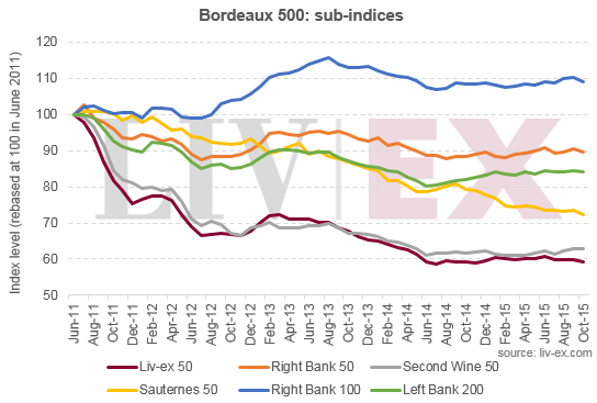 Bordeaux 500_sub-indices