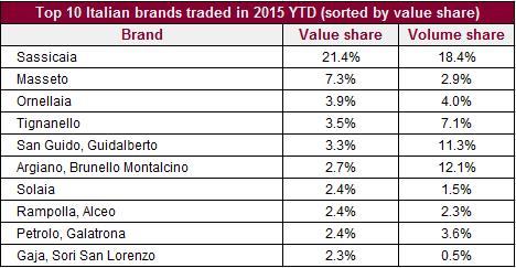 Italians traded